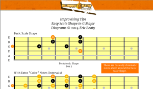 Free Neck Diagram: BGE Easy Scale Shape in G Major
