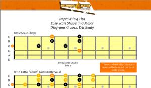 Free Neck Diagram: BGE Easy Scale Shape in G Major