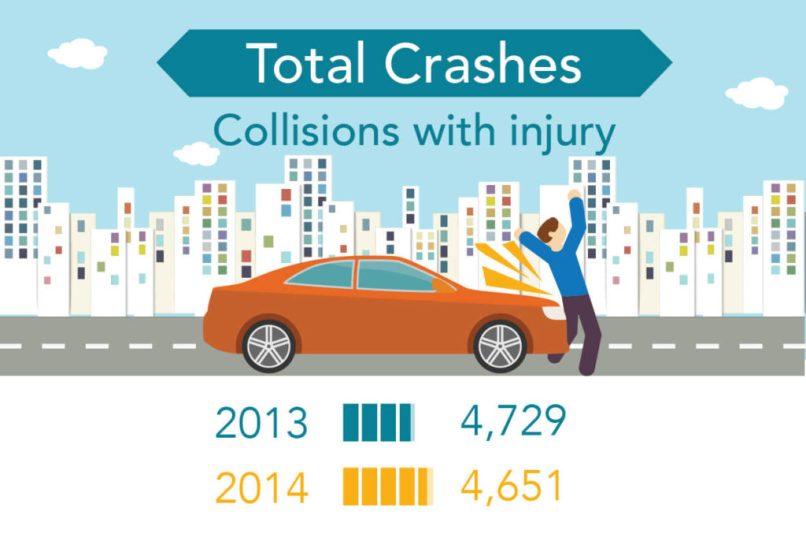 Traffic Crash Stats