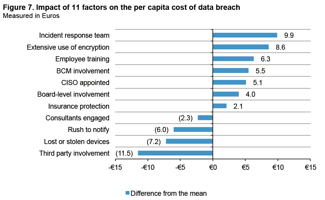 ITALY COST DATA BREACH FACTORS REDUCING