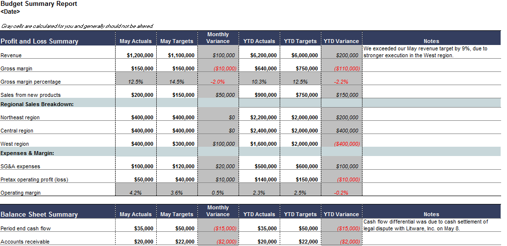 Quarterly Budget Analysis Template – Sample Yearly Budget