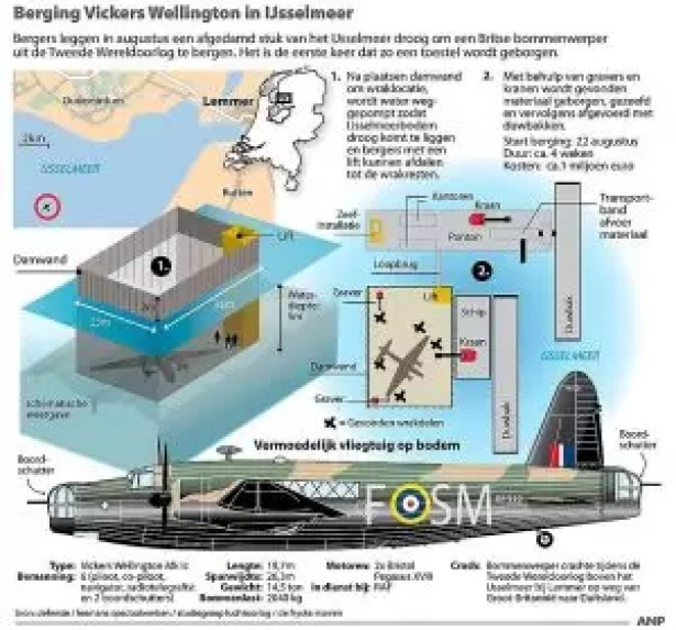 Berging Vickers Wellington