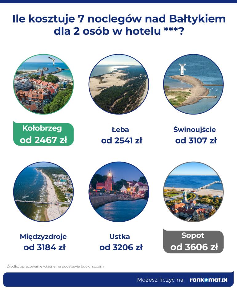 Ceny w hotelu Baltyk
