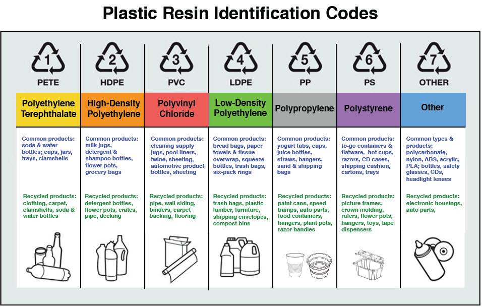 Safe Plastic Numbers