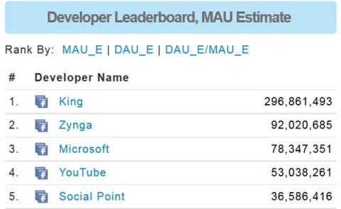 desenvolvedores mais populares