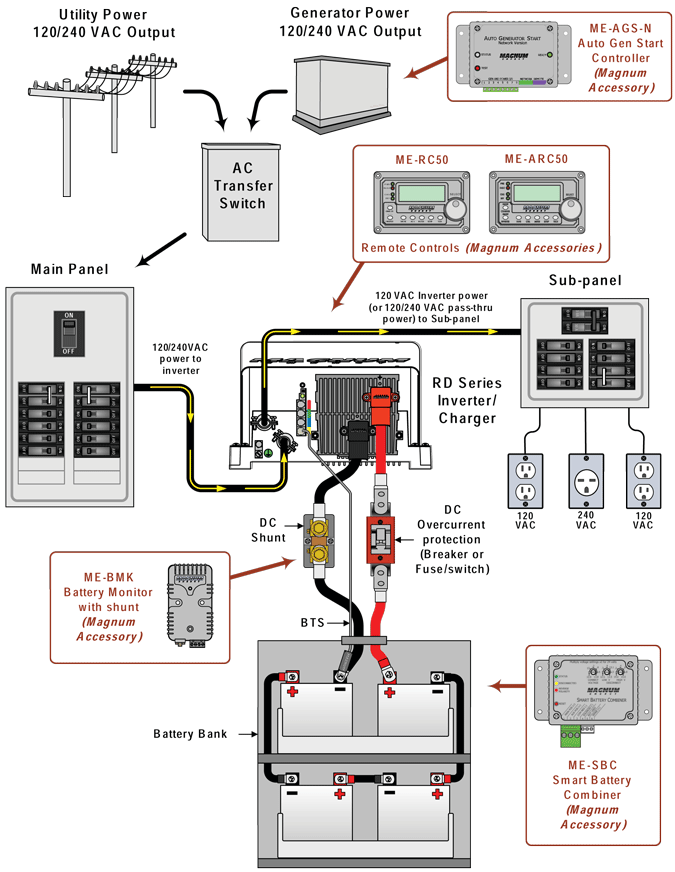 Rv A C Wiring Diagram - Wiring Diagram