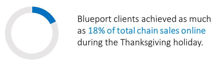 18% of Total Chain Sales were Online