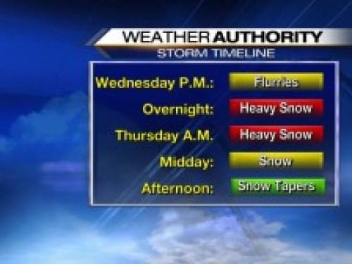 Graphic Courtesy of CBS-19 : Here's a timeline of what people can expect with the approaching winter storm.