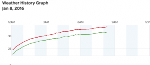 The temperature graph above from our BRL-Trager Brothers Weather Station at RVCC easily shows what happened. As light rain moved in during the predawn hours, temps were still below freezing, setting the stage for icy roads. Temps slowly went above freezing between 6 and 8AM.