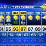 HOT Weather For Next 2-3 Days