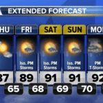 Showers Return Then Clearing & Hot Again