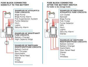 The SafetyHub 100 Fuse Block  Blue Sea Systems