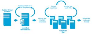 Virtualisation Sprawl - Blueshed.com Solutions