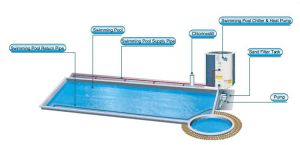 Commercial Swimming Pool Heat Pump SupplierBLUEWAY