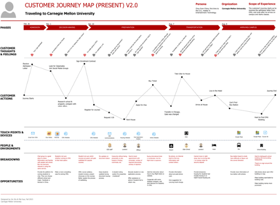 How To Develop A Customer Journey Map With Examples