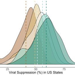 Progress in viral suppression shifts distribution of metrics in US states