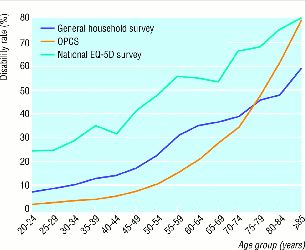 Variations In Population Health Status Results From A United Kingdom National Questionnaire