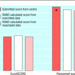 How To Evaluate And Improve The Quality And Credibility Of An Outcomes Database Validation And Feedback Study On The Uk Cardiac Surgery Experience The Bmj