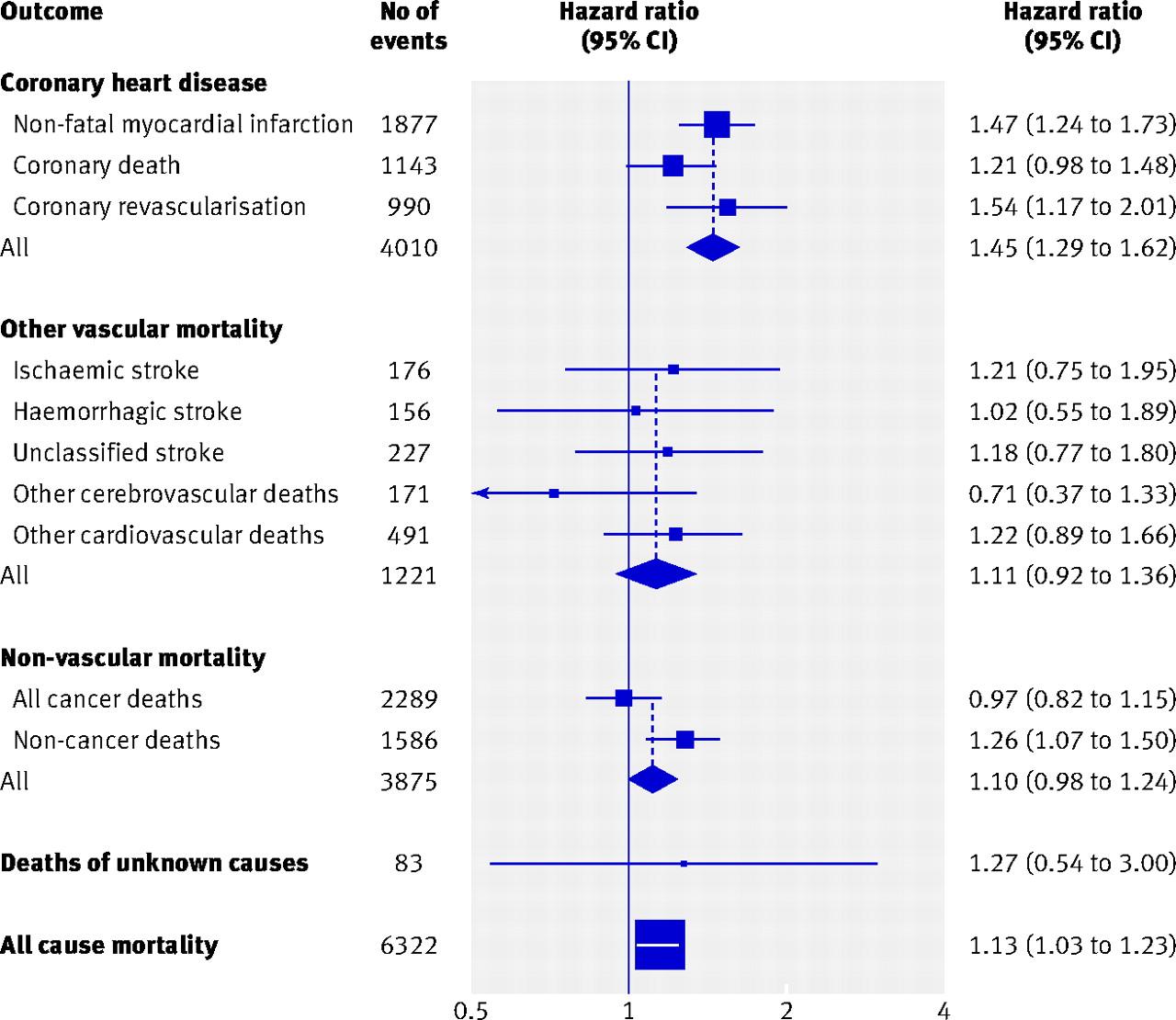 Chronic Kidney Disease And Risk Of Major Cardiovascular