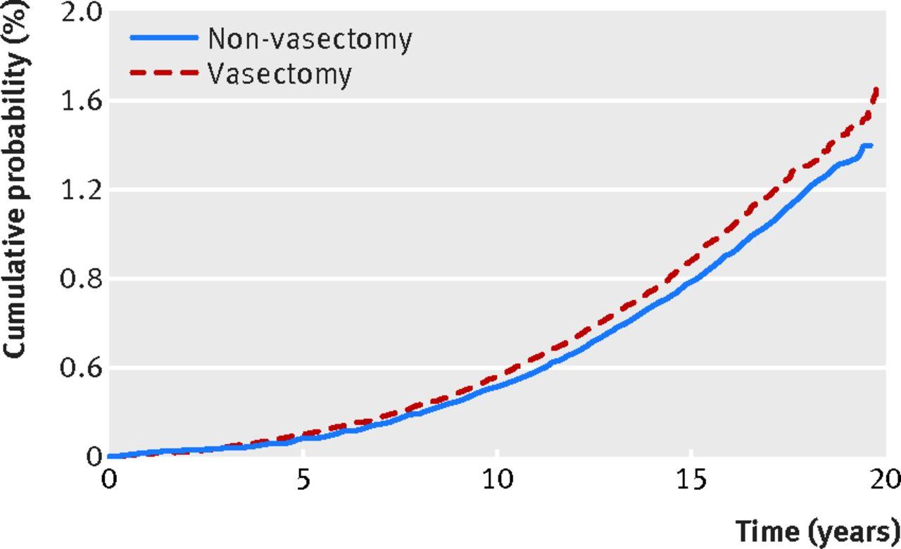 Vasectomy And Risk Of Prostate Cancer Population Based