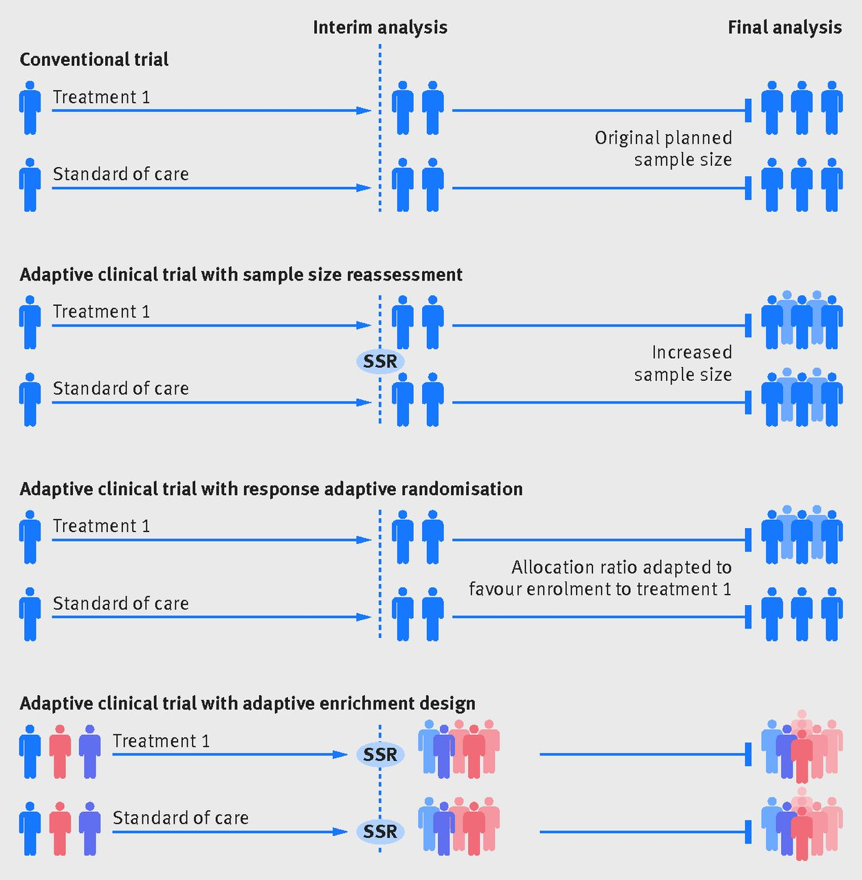 Key Design Considerations For Adaptive Clinical Trials A