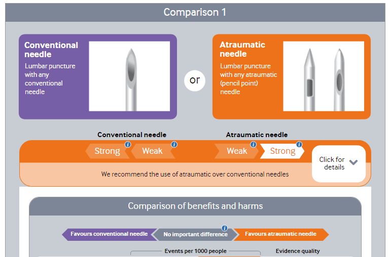 Atraumatic Pencil Point Versus Conventional Needles For
