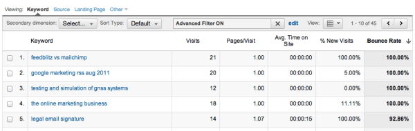 Screenshot from BMON's Google Analytics