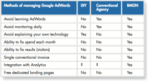 Google AdWords management with BMON
