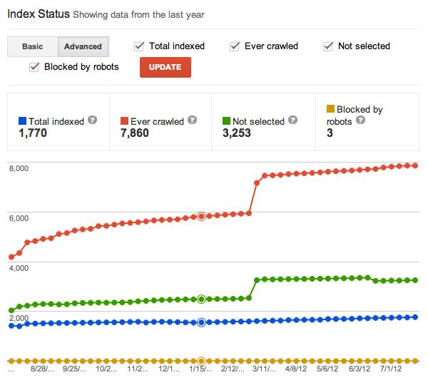 Google Webmaster Tools Index Status