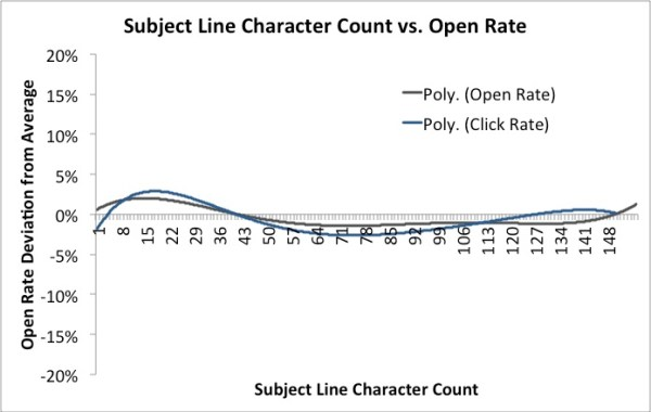 Mailchimp Subject Line Length Research