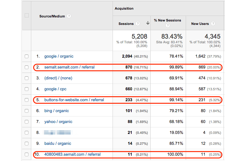 Spambots on Google Analytics