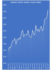 Chart showing rise of mobile traffic to an engineering supplier website