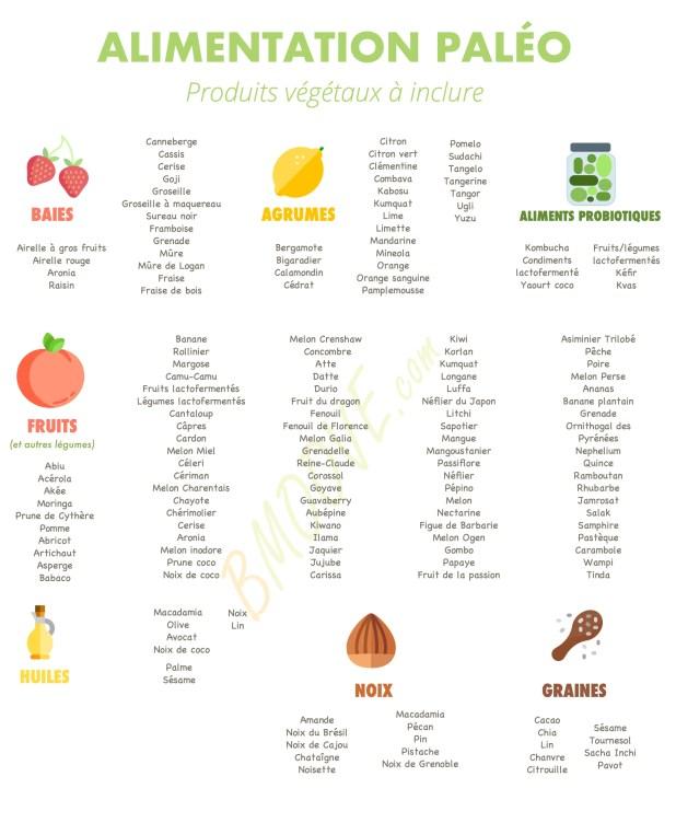 Produits végétaux du Régime Paléo
