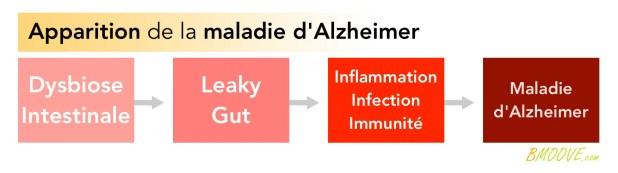 Comment vaincre Alzheimer (2/3) 1