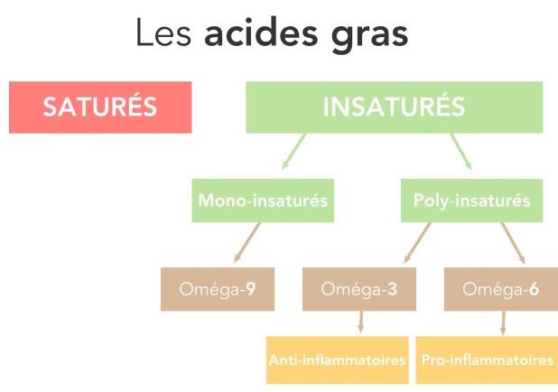 Oméga-3 et Oméga-6 : TOUT savoir sur les acides gras essentiels 4