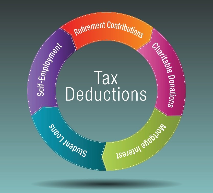 Itemized Deductions Still Exist For Tax Return