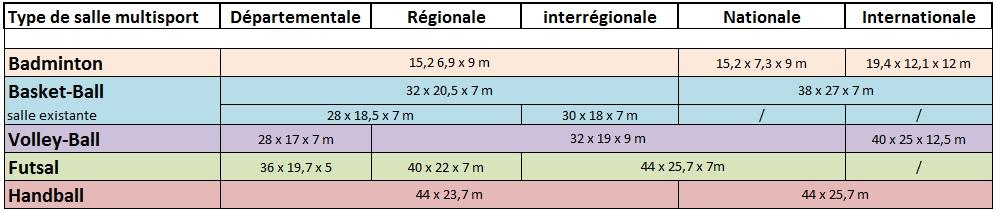 Marquage Sol Sportif Dimensions Des Terrains De Gymnase