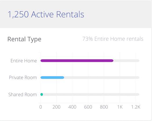 AirDNA Active Rentals Stats
