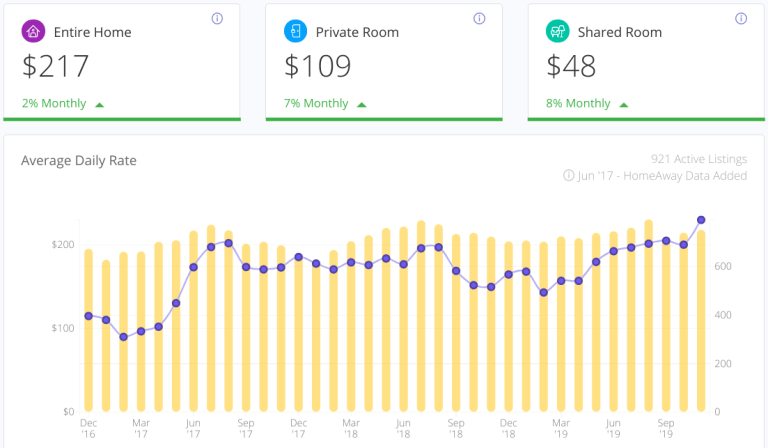 Airbnb average daily rate