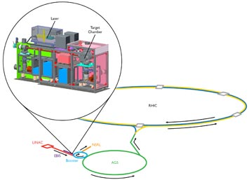 Laser Ion Source feeds beams into RHIC and NSRL