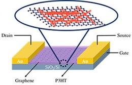 graphene-based detectors