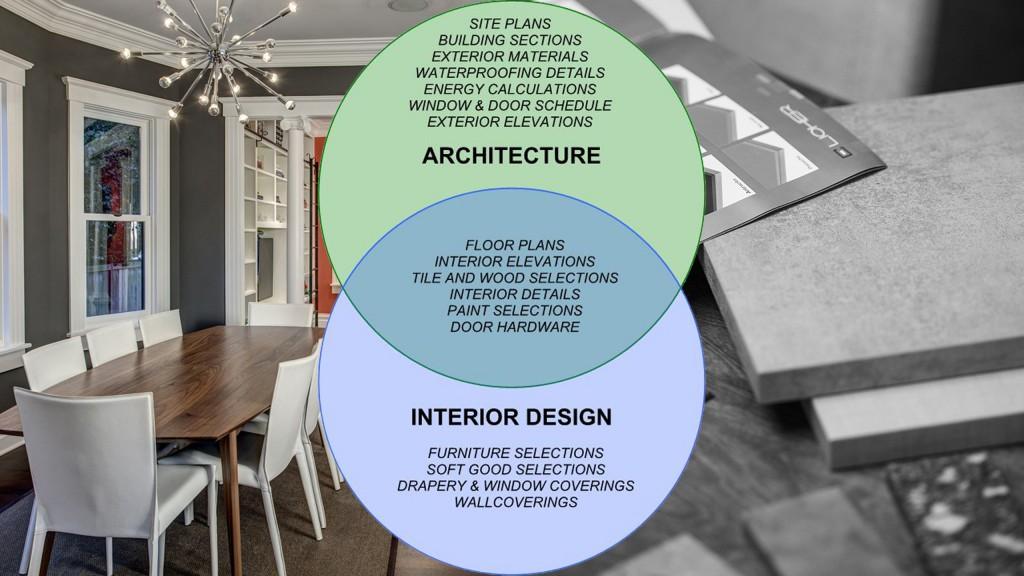 Career Interior Decorator
