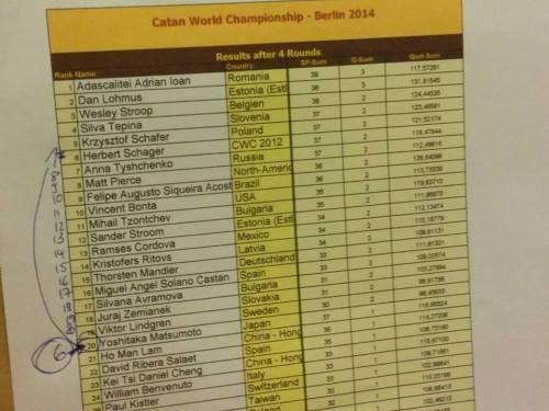 Clasamentul Campionatului Mondial Colonistii din Catan 2014 prima zi