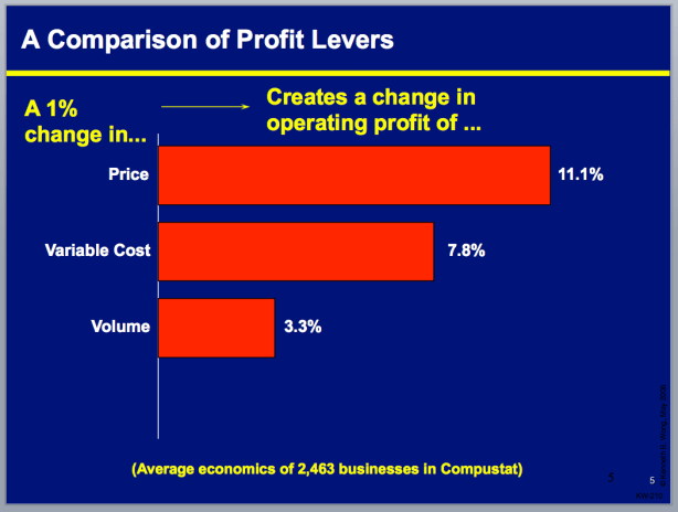 profit increase levers