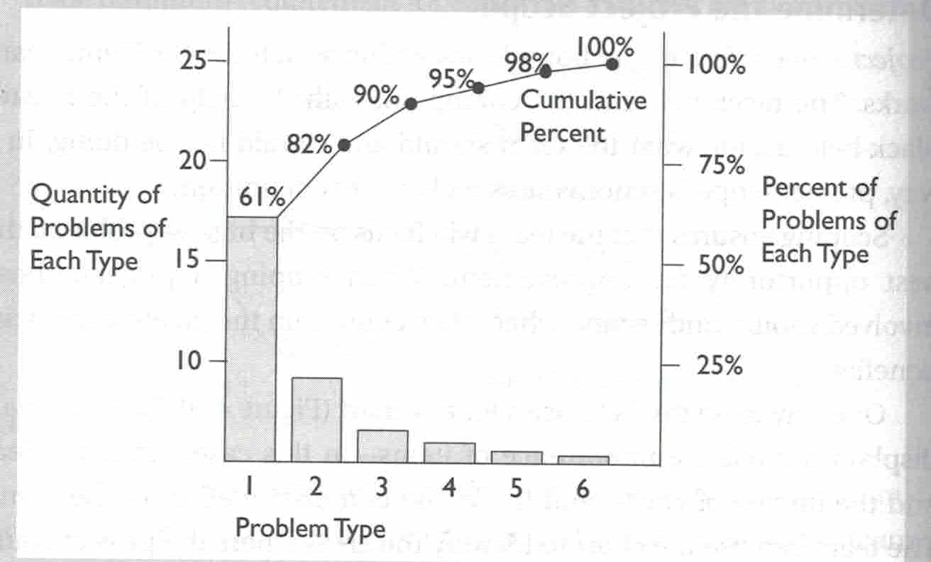 Process optimization for quality control boardroom metrics for biggest bang for buck for example in the below chart we see quantity of problems of each type and the cumulative percentages of those problems nvjuhfo Images