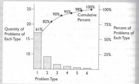 Pareto Problem Type