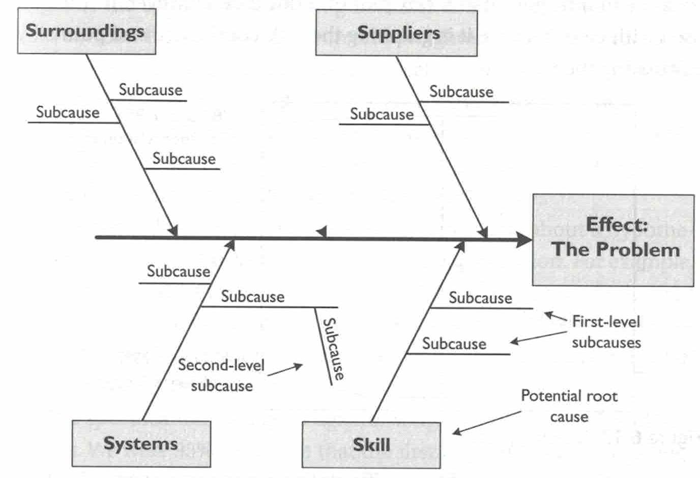 process improvement ishikawa part 4 - Level 4 Process Map