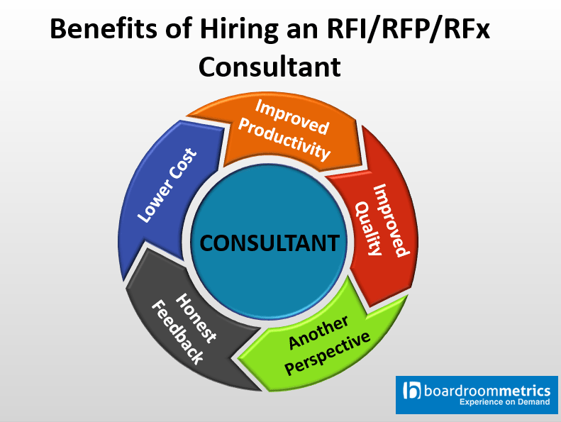 Pros and Cons of Engaging an RFI, RFP, RFx Response Writer