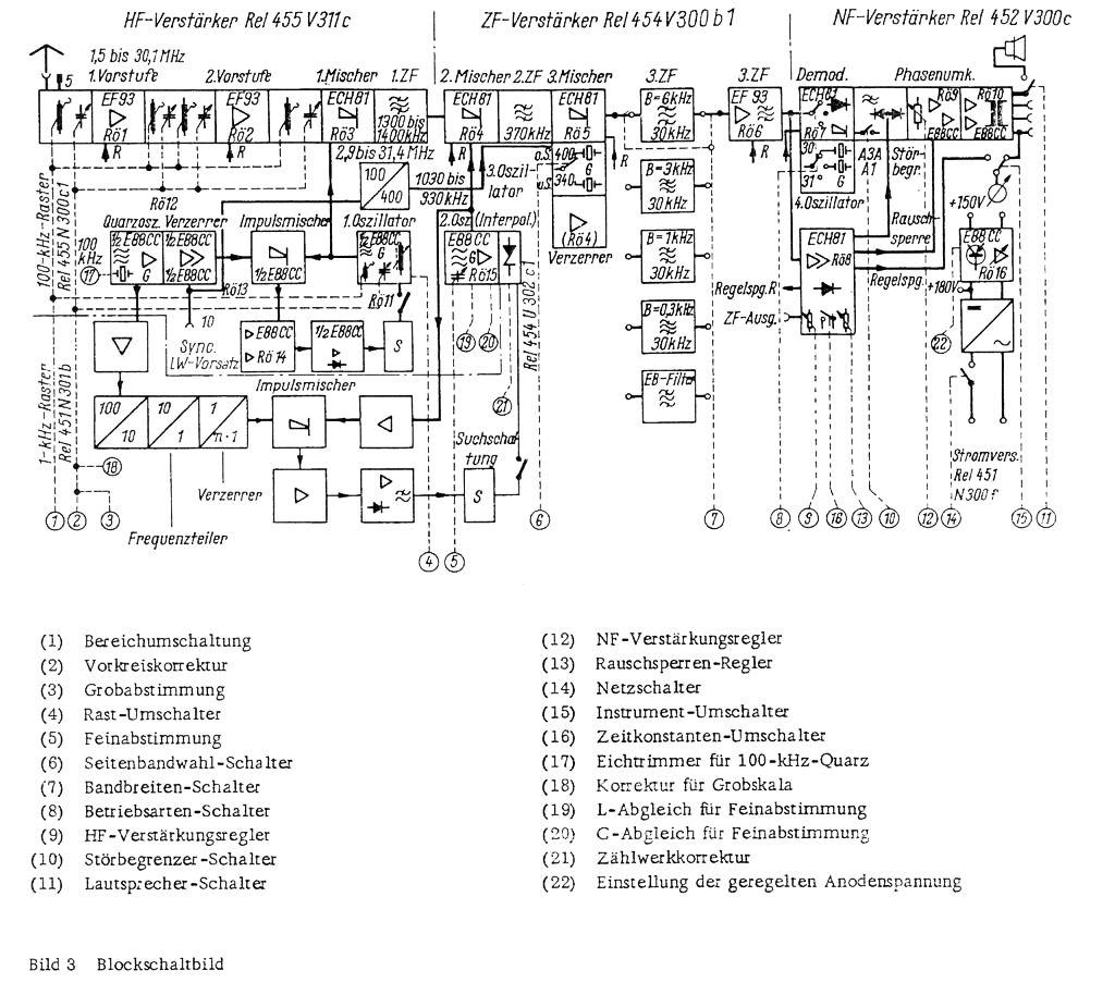 Siemens E 311