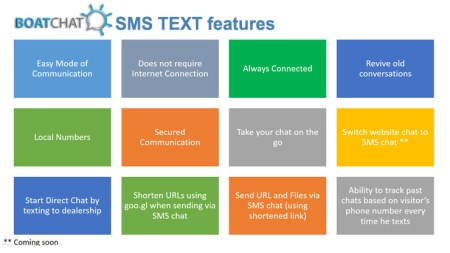 BoatChat adds SMS Text to its award-winning live chat